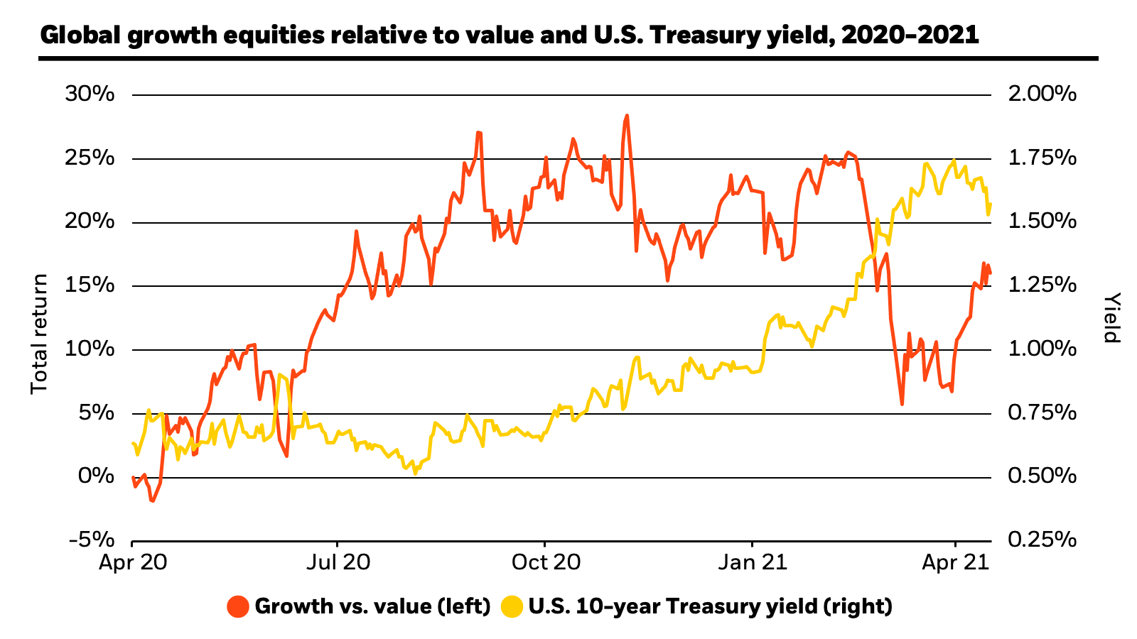 Global growth equities relative to value and the U.S. Treasury yield: This chart shows the sharp reversal in global growth equities relative to value and U.S. Treasuries. Total return at the end-April 2021 was just above 16% and the U.S. 10-year Treasury yield came down to roughly 1.5%.