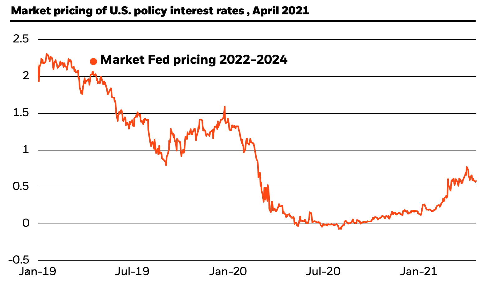 Market pricing of U.S. policy rates: This chart shows that the current market pricing of U.S. policy interest rates is at a little over a half percent, below our 2022-2024 estimate of roughly two percent.