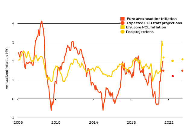 Chart of the week: The chart shows consensus expectations see the ECB staff inflation projections showing the euro area's inflation well below the ECB target in 2023. The Federal Reserve's Summary of Economic Projections shows U.S. core inflation hovering at or just above target over the next 2 year