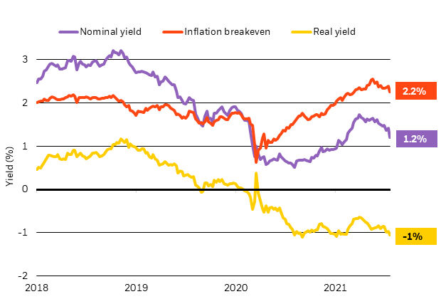 Real or inflation-adjusted, yields have dropped back toward historic lows, as the chart shows.