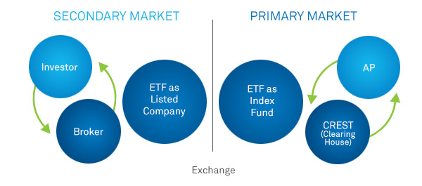 Primary vs Secondary Stock Exchange