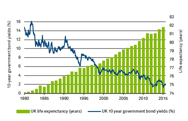 UK life expectancy vs. UK 10 year government bond yields