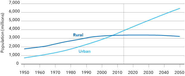 urban and rural population of the world, 1950-2050 chart
