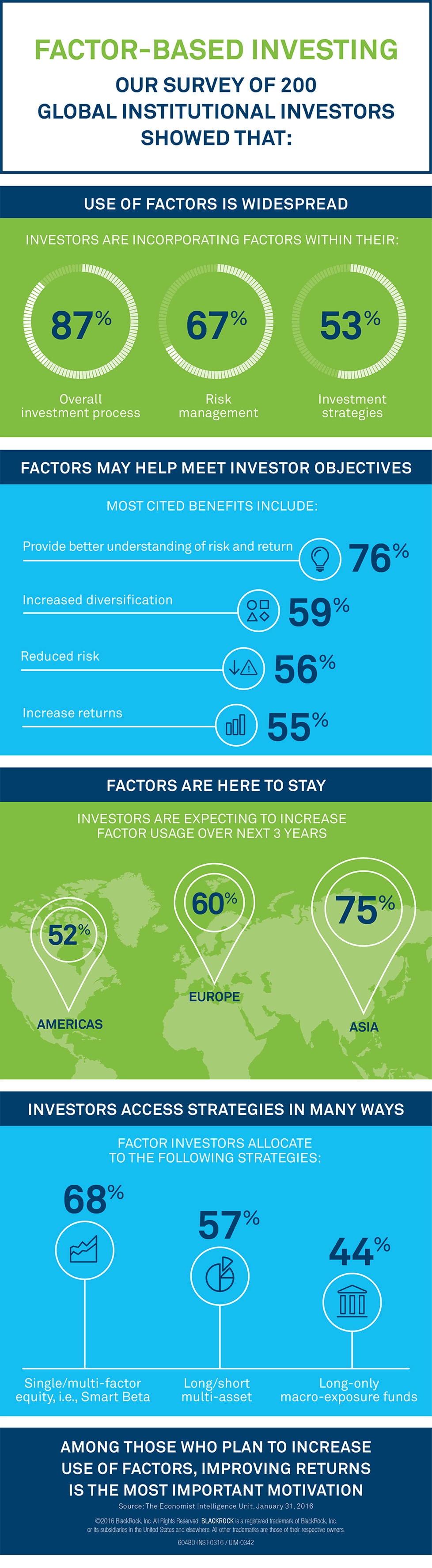The rise of factor investing - infographic
