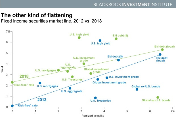 fixed-income-securities-market-line-chart