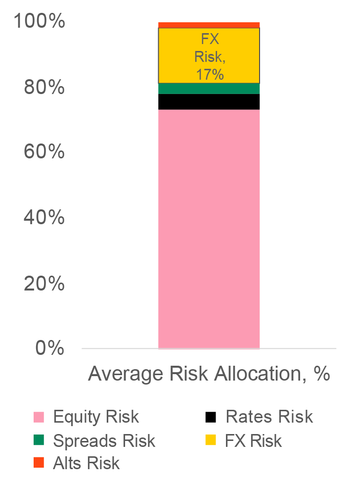 foreign exchange risk graph