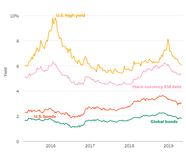Yields across various fixed income markets, 2015-2019
